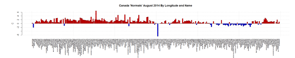 Canada 'Normals' August 2014 By Longitude and Name