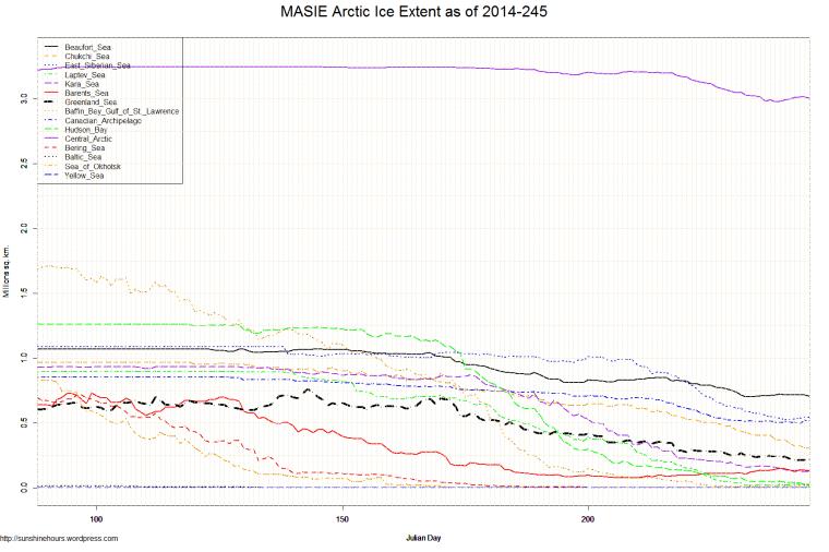 MASIE Arctic Ice Extent as of 2014-245