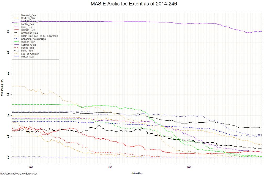 MASIE Arctic Ice Extent as of 2014-246