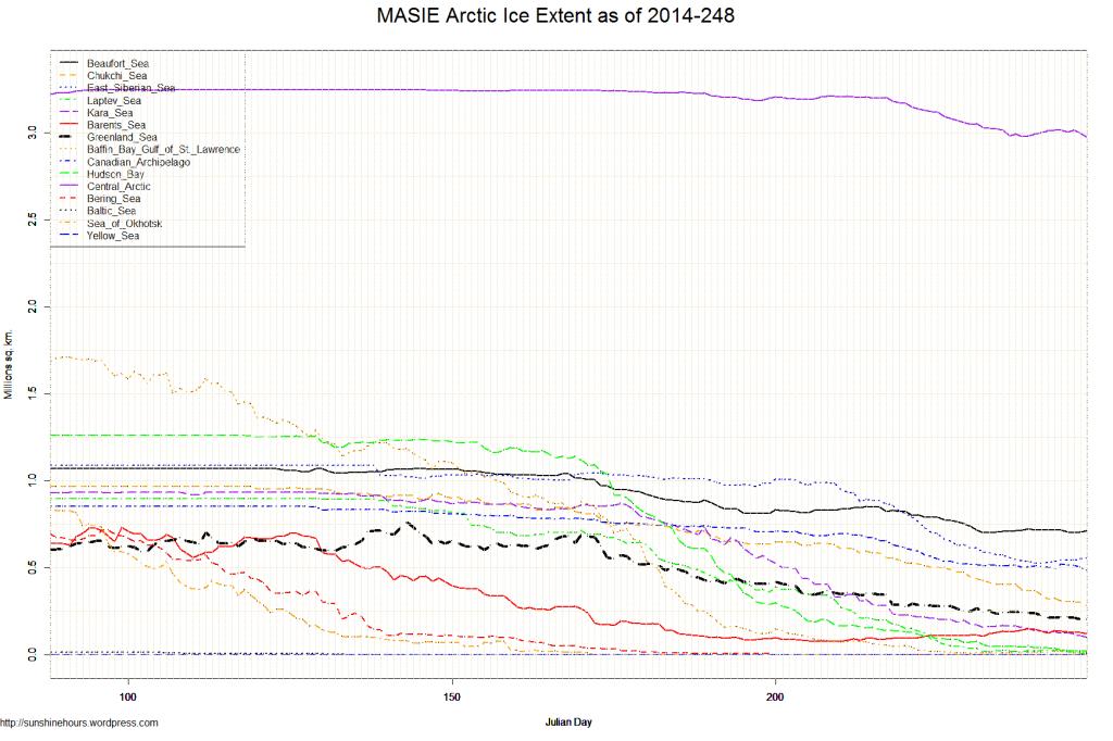 MASIE Arctic Ice Extent as of 2014-248