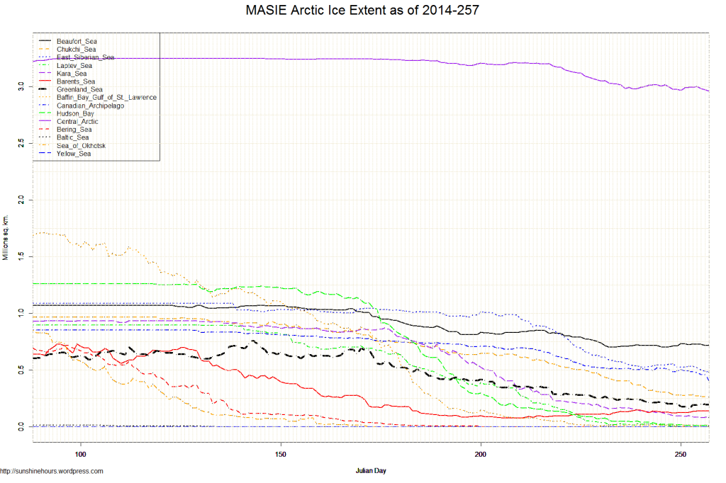 MASIE Arctic Ice Extent as of 2014-257