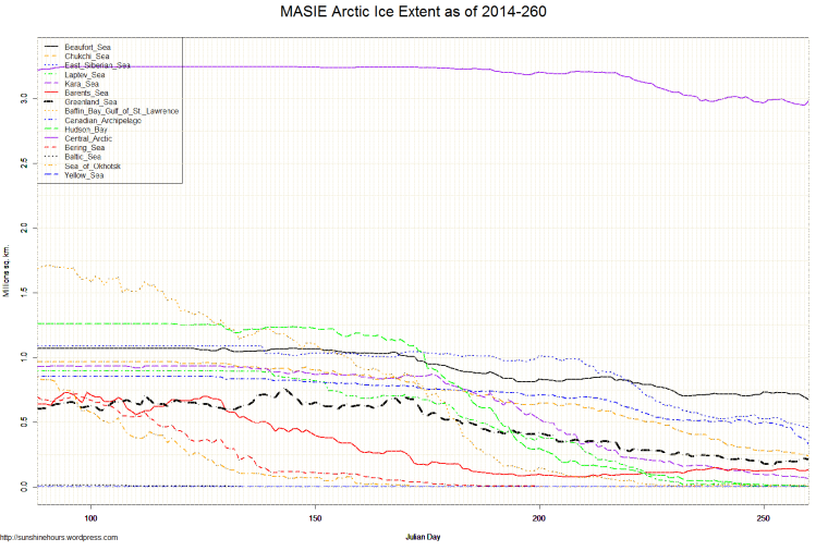 MASIE Arctic Ice Extent as of 2014-260