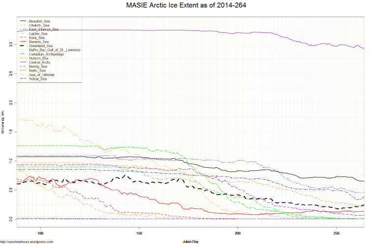 MASIE Arctic Ice Extent as of 2014-264