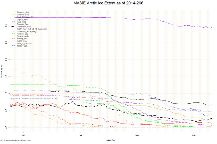 MASIE Arctic Ice Extent as of 2014-266
