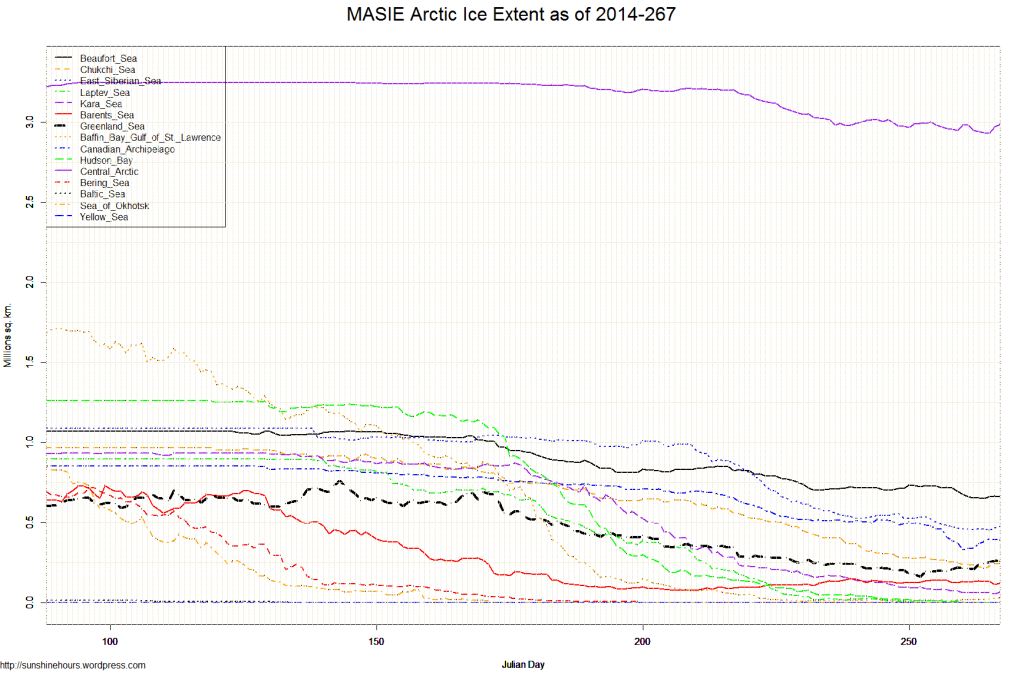 MASIE Arctic Ice Extent as of 2014-267