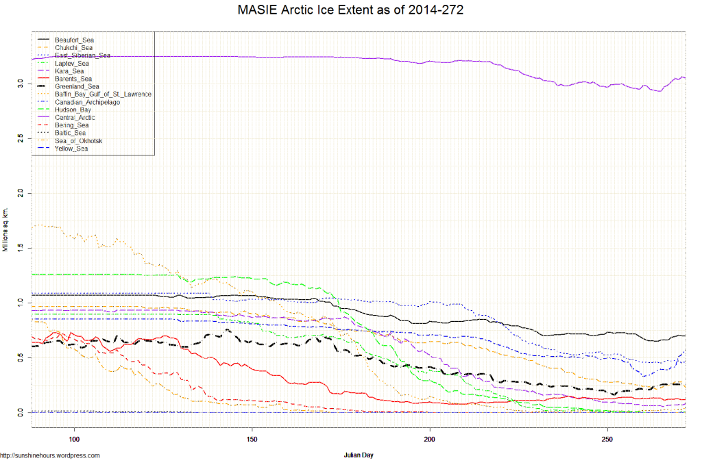 MASIE Arctic Ice Extent as of 2014-272
