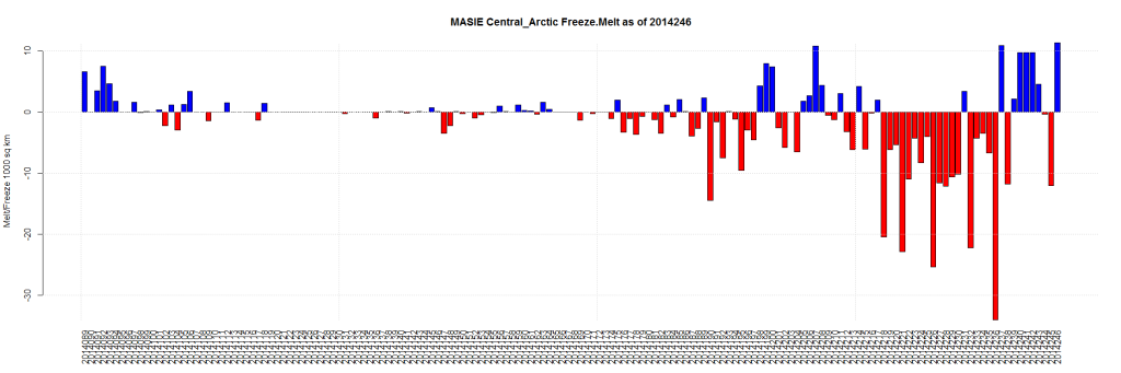 MASIE Central_Arctic Freeze.Melt as of 2014246
