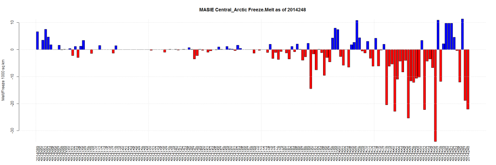 MASIE Central_Arctic Freeze.Melt as of 2014248