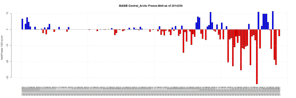 MASIE Central_Arctic Freeze.Melt as of 2014250