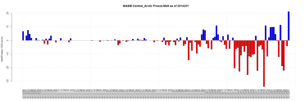 MASIE Central_Arctic Freeze.Melt as of 2014251