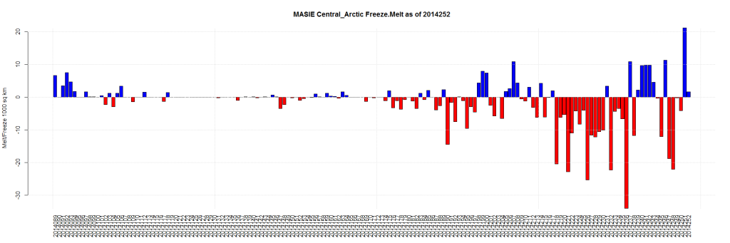 MASIE Central_Arctic Freeze.Melt as of 2014252