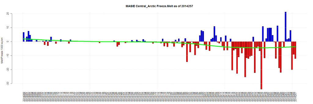 MASIE Central_Arctic Freeze.Melt as of 2014257