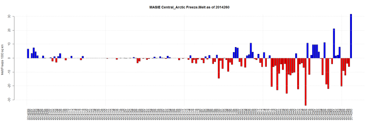 MASIE Central_Arctic Freeze.Melt as of 2014260