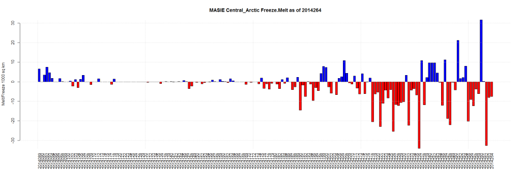 MASIE Central_Arctic Freeze.Melt as of 2014264