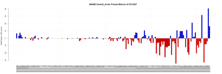 MASIE Central_Arctic Freeze.Melt as of 2014267
