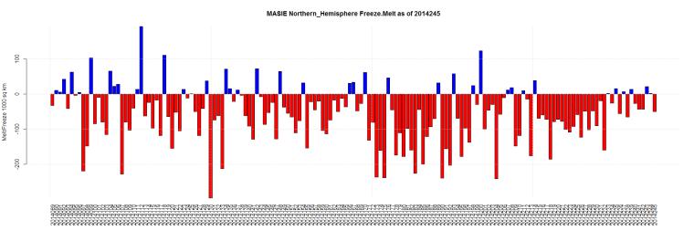 MASIE Northern_Hemisphere Freeze.Melt as of 2014245