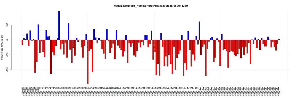 MASIE Northern_Hemisphere Freeze.Melt as of 2014250