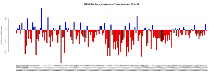 MASIE Northern_Hemisphere Freeze.Melt as of 2014264