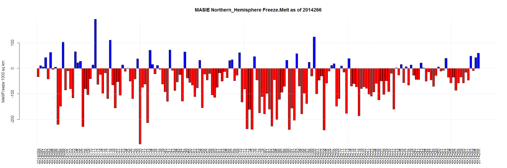 MASIE Northern_Hemisphere Freeze.Melt as of 2014266