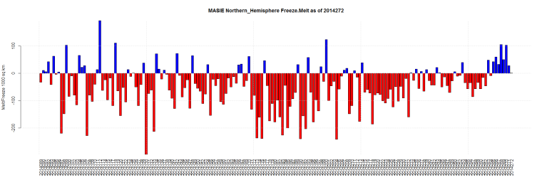 MASIE Northern_Hemisphere Freeze.Melt as of 2014272