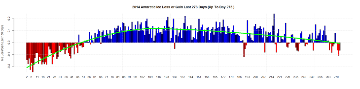2014 Antarctic Ice Loss or Gain Last 273 Days (Up To Day 273 )
