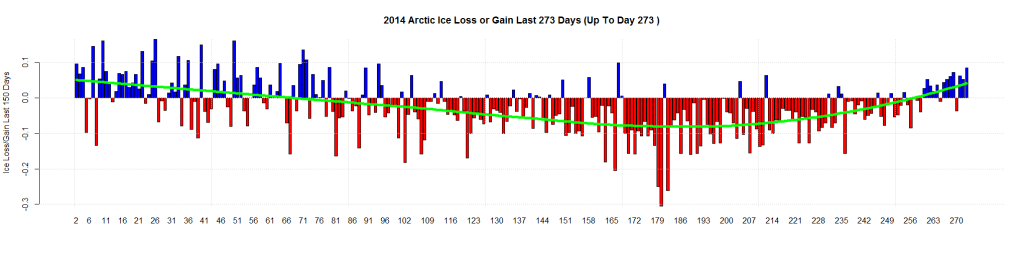 2014 Arctic Ice Loss or Gain Last 273 Days (Up To Day 273 )