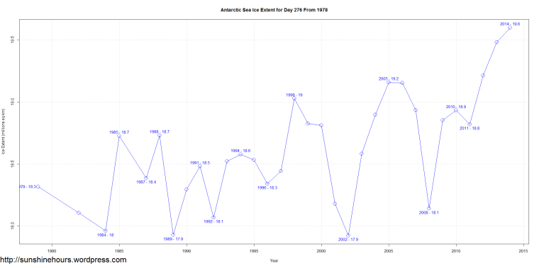 Antarctic Sea Ice Extent for Day 276 From 1978