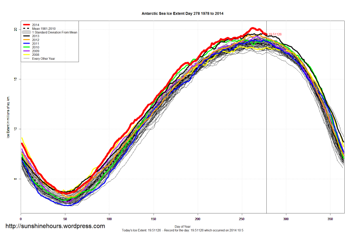 antarctic_Sea_Ice_Extent_2014_Day_278_1981-2010