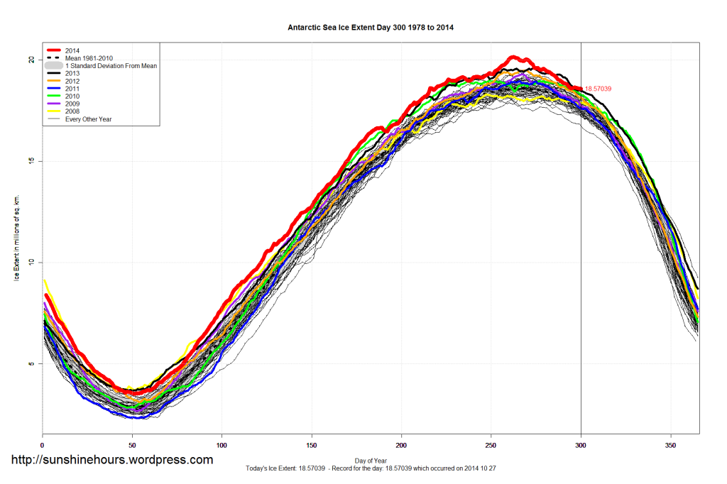 Antarctic_Sea_Ice_Extent_2014_Day_300_1981-2010