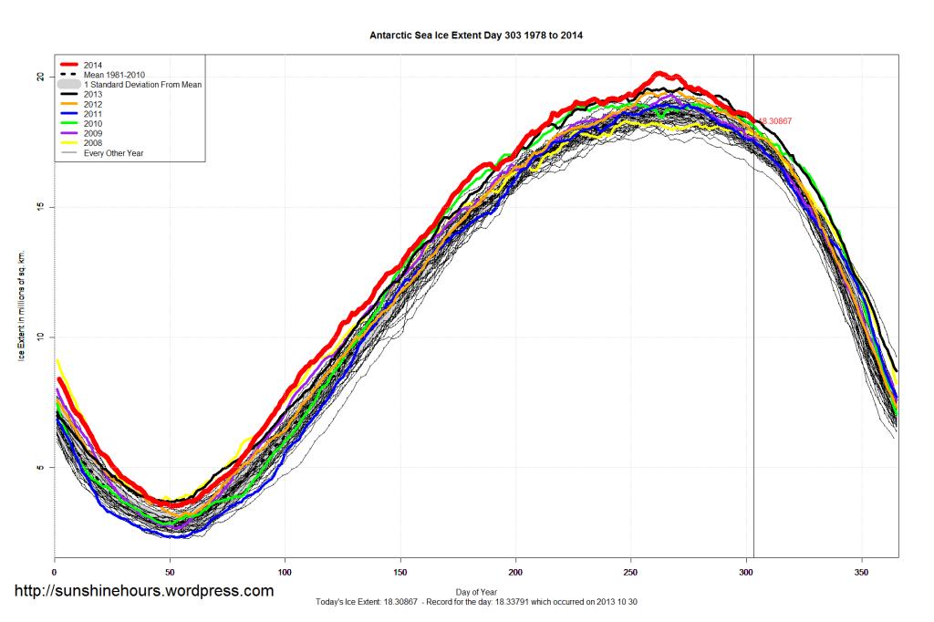 Antarctic_Sea_Ice_Extent_2014_Day_303_1981-2010