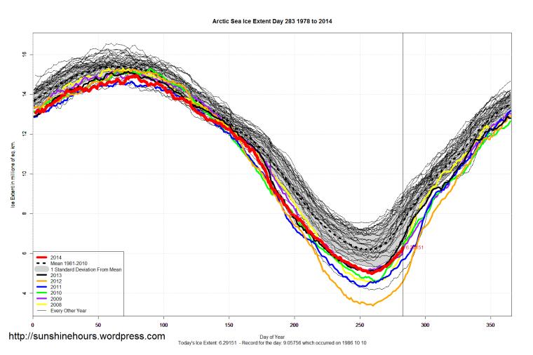 Arctic_Sea_Ice_Extent_2014_Day_283_1981-2010