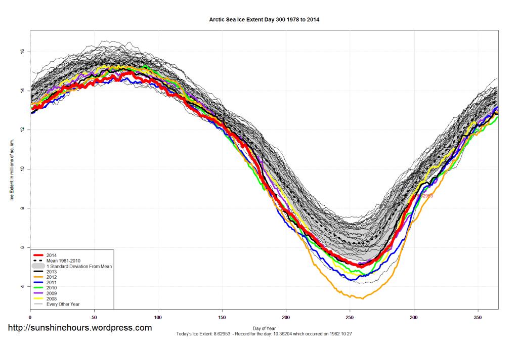 Arctic_Sea_Ice_Extent_2014_Day_300_1981-2010