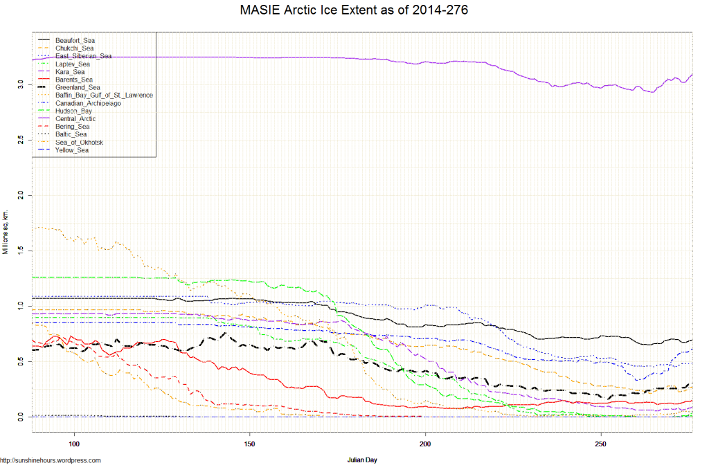 MASIE Arctic Ice Extent as of 2014-276