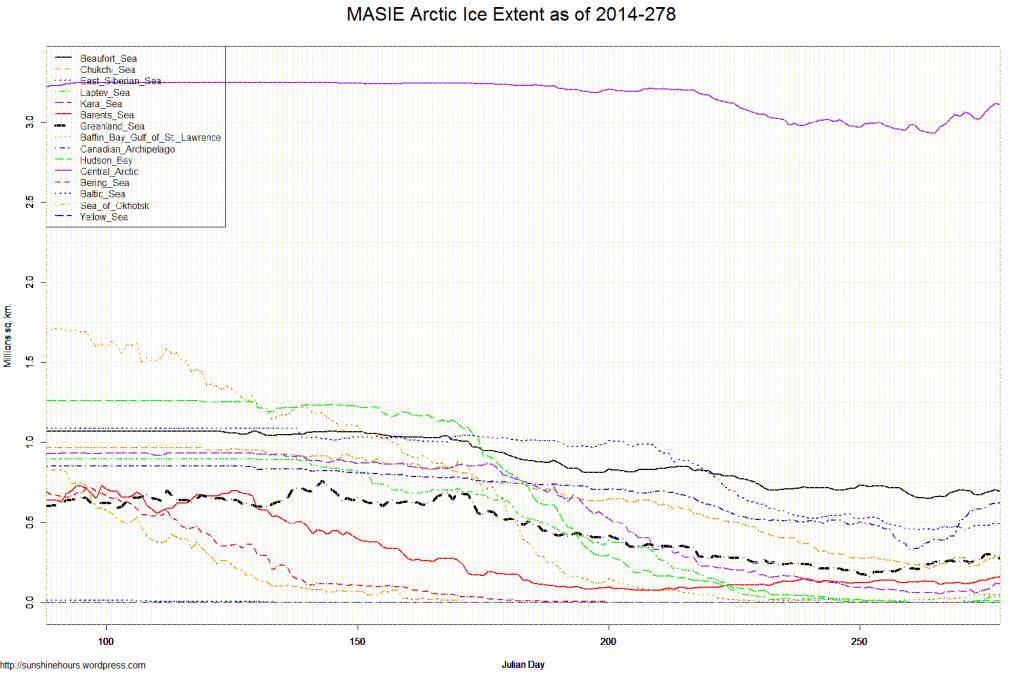 MASIE Arctic Ice Extent as of 2014-278