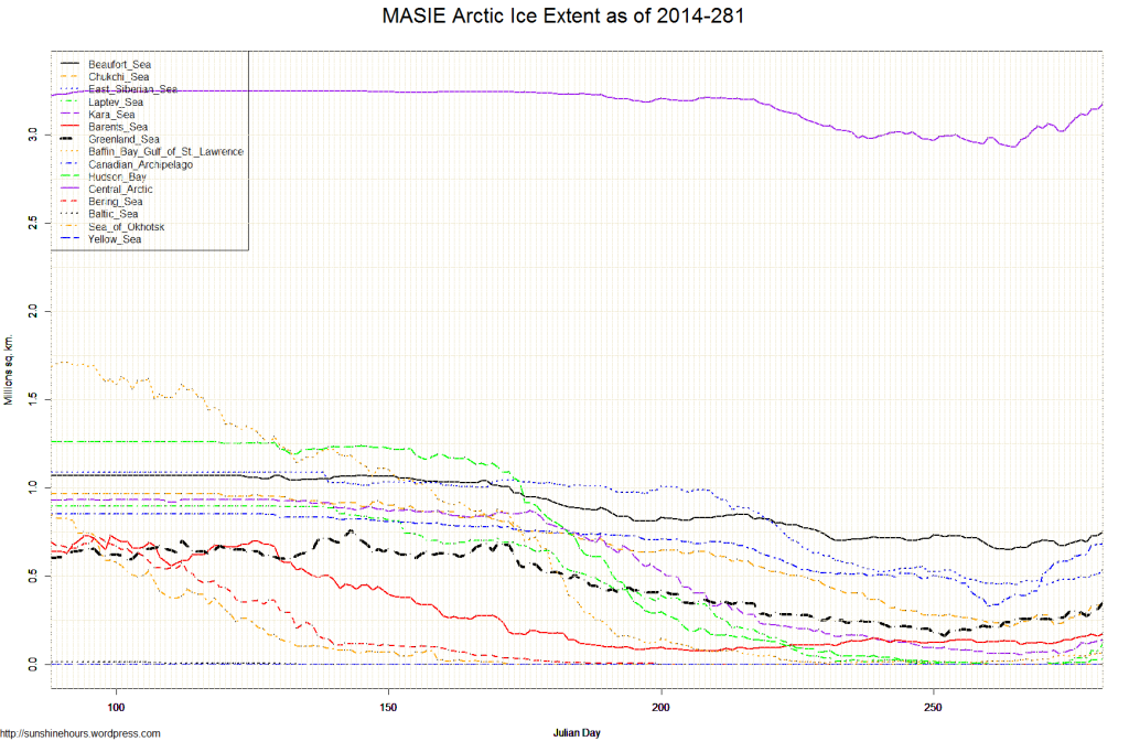 MASIE Arctic Ice Extent as of 2014-281