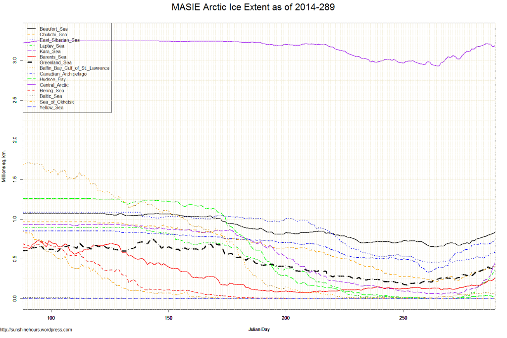 MASIE Arctic Ice Extent as of 2014-289
