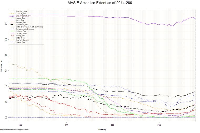 MASIE Arctic Ice Extent as of 2014-289