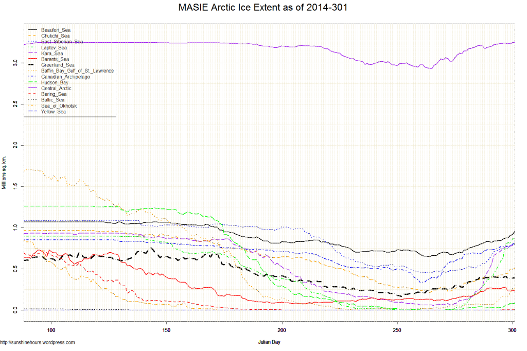 MASIE Arctic Ice Extent as of 2014-301