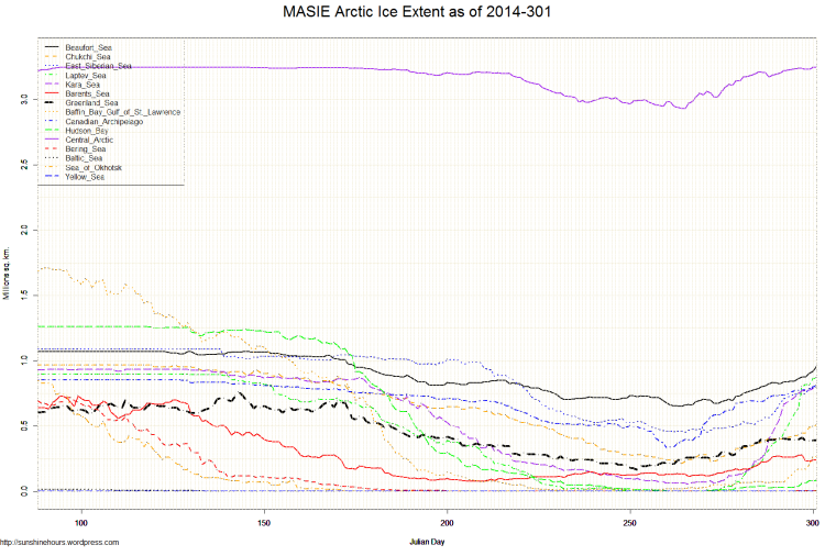 MASIE Arctic Ice Extent as of 2014-301