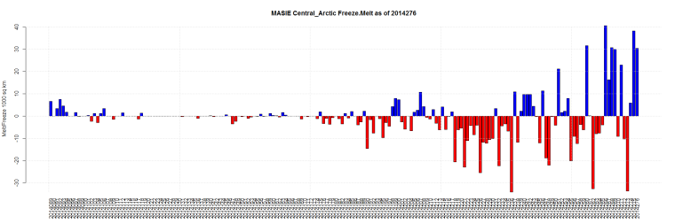 MASIE Central_Arctic Freeze.Melt as of 2014276