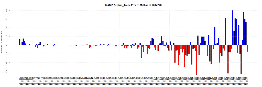 MASIE Central_Arctic Freeze.Melt as of 2014278