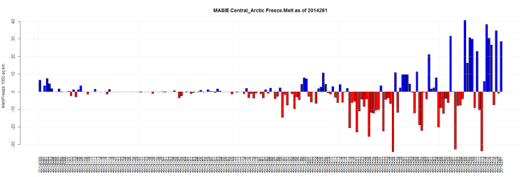 MASIE Central_Arctic Freeze.Melt as of 2014281