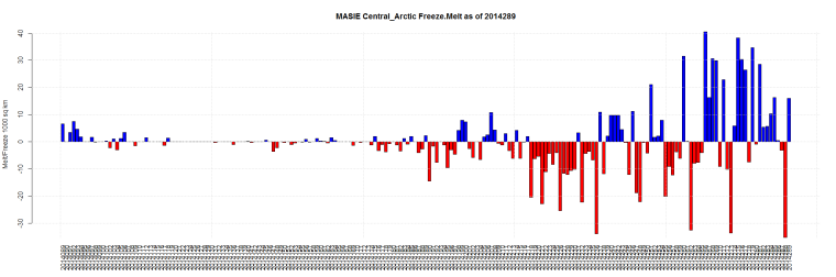 MASIE Central_Arctic Freeze.Melt as of 2014289
