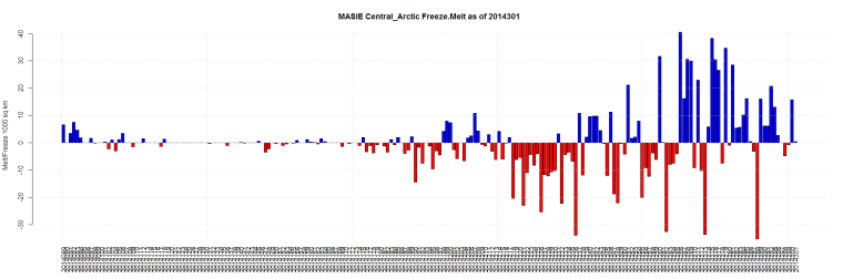 MASIE Central_Arctic Freeze.Melt as of 2014301