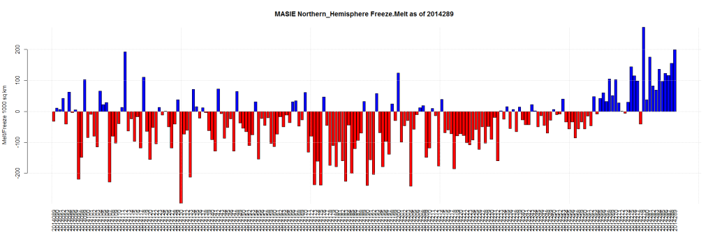 MASIE Northern_Hemisphere Freeze.Melt as of 2014289
