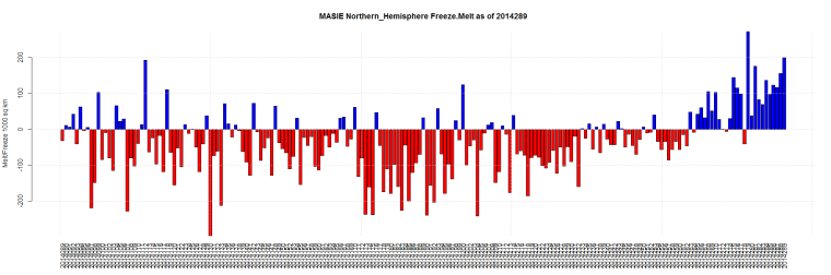 MASIE Northern_Hemisphere Freeze.Melt as of 2014289