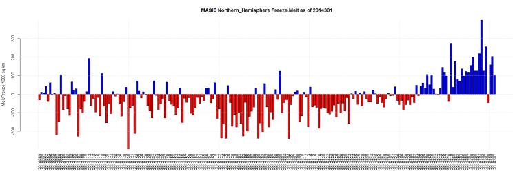 MASIE Northern_Hemisphere Freeze.Melt as of 2014301