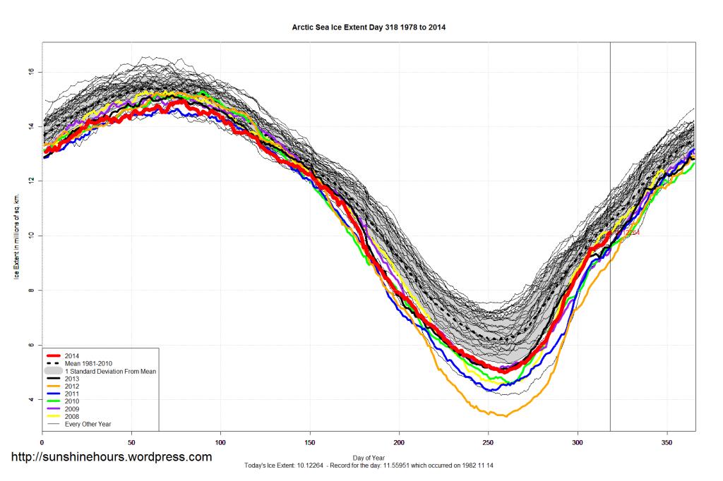 Arctic_Sea_Ice_Extent_2014_Day_318_1981-2010