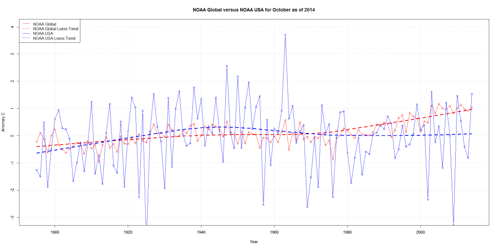 NOAA Global versus NOAA USA for October as of 2014