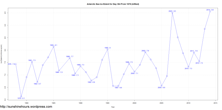 Antarctic Sea Ice Extent for Day 364 From 1978 (infilled)